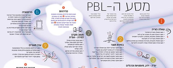 מסע PBL