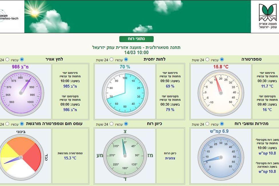 מזג אוויר ON-LINE בפארק התעשייה 'אלון תבור'